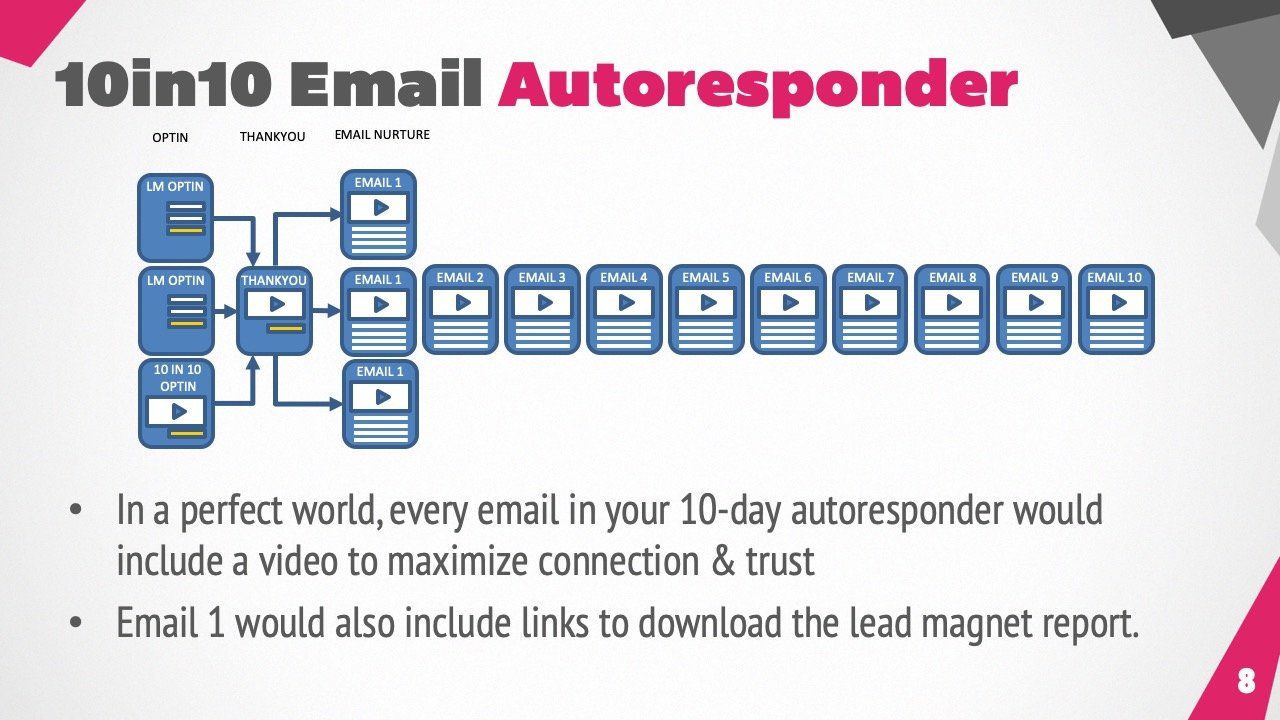 10in10 Email Sequences
